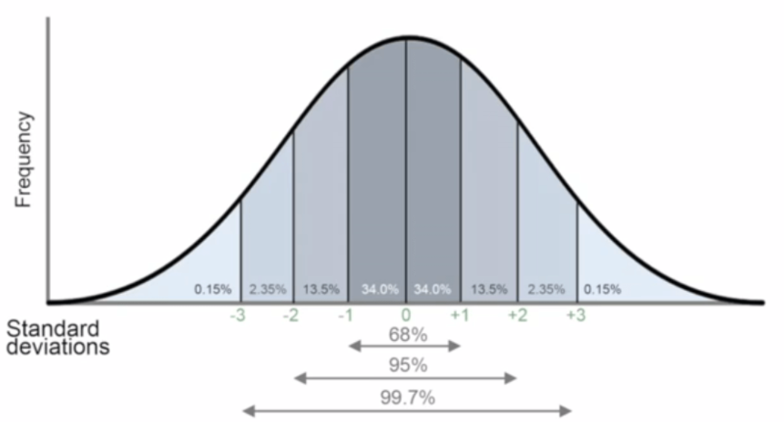 """Normal"" Bell Curve"