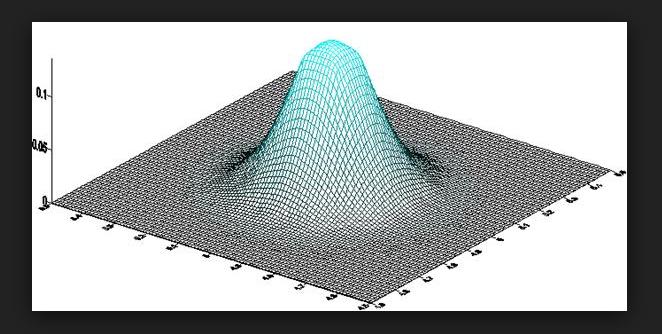 3d bell curve